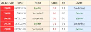 Everton vs Sunderland