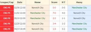 MC vs Norwich