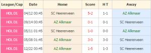 AZ Alkmaar vs Heerenveen