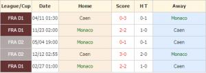 Monaco vs Caen