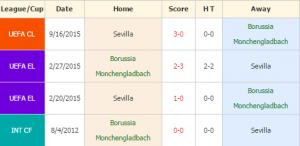 Monchengladbach vs Sevilla