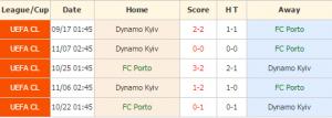 Porto vs Dinamo Kyiv