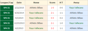 Rayo Vallecano vs Athletic Bilbao