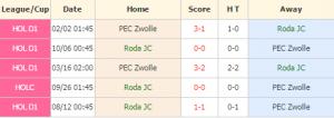 Roda vs Zwolle