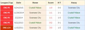 Crystal Palace vs Swansea