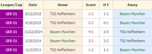 Bayern Munchen vs Hoffenheim