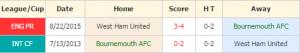 Bournemouth vs West Ham