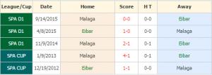 Eibar vs Malaga