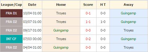 Guingamp vs Troyes