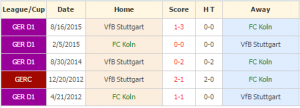 Koln vs Stuttgart