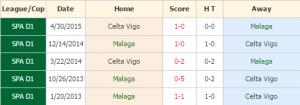 Malaga vs Celta Vigo