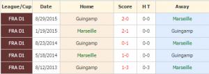 Marseille vs Guingamp