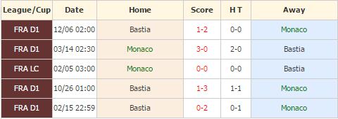 Monaco vs Bastia