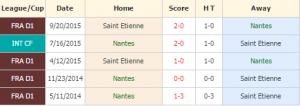 Nantes vs Saint Etienne