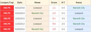 Norwich vs Liverpool