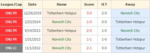 Norwich vs Tottenham