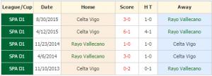 Rayo Vallecano vs Celta Vigo