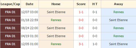 Rennes vs Saint Etienne