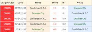 Swansea vs Sunderland