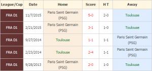 Toulouse vs PSG