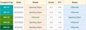 Villarreal vs Sporting Gijon