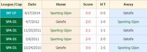 sporting gijon vs getafe