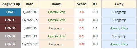 Ajaccio vs Guingamp
