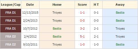 Bastia vs Troyes