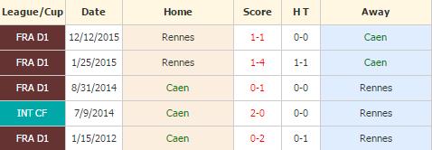 Caen vs Rennes
