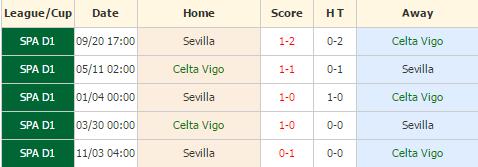 Celta Vigo vs Sevilla