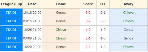 Chievo vs Genoa