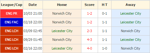 Leicester City vs Norwich