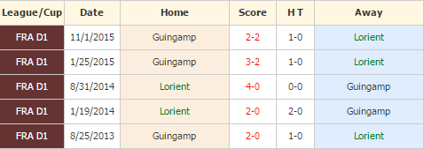 Lorient vs Guingamp