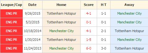 MC vs Tottenham