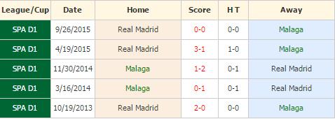 Malaga vs Madrid