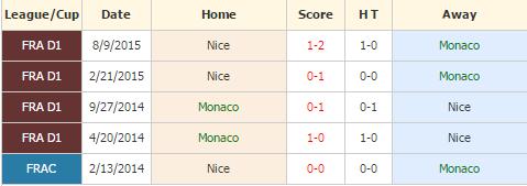 Monaco vs Nice