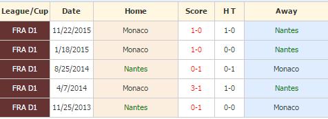 Nantes vs Monaco