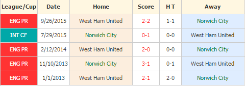 Norwich City vs West Ham United
