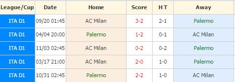 Palermo vs AC Milan