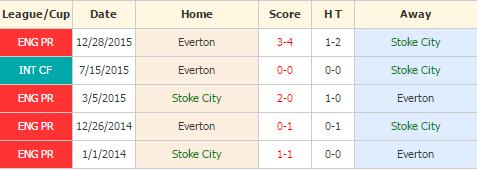 Stoke City vs Everton