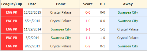 Swansea City vs Crystal Palace
