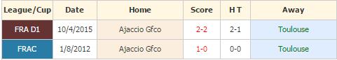 Toulouse vs Ajaccio