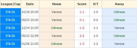 Udinese vs Verona