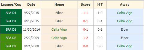 Vigo vs Eibar