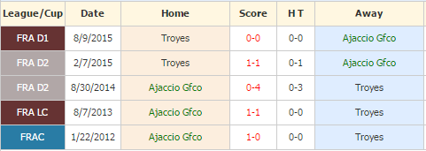 ajaccio vs troyes