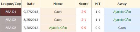Ajaccio vs Caen