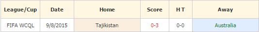 Australia vs Tajikistan