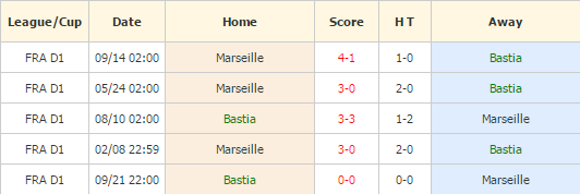 Bastia vs Marseille