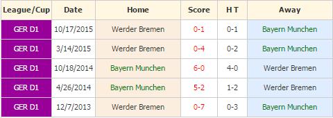 Bayern Munchen vs Werder Bremen