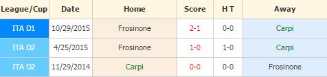 Carpi vs Frosinone